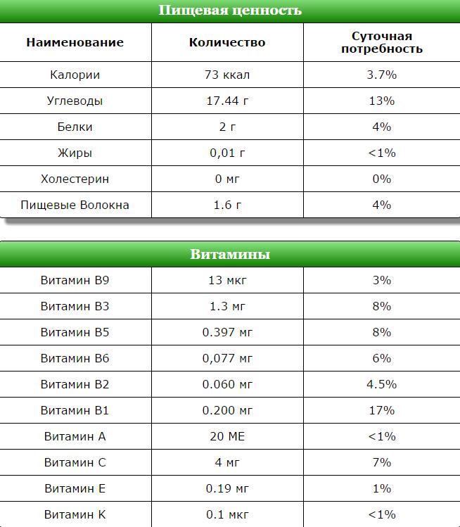 Таблица состава топинамбура